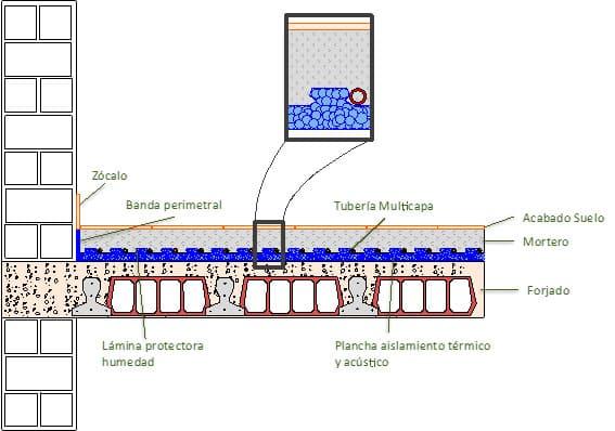 Suelo radiante geotermia vertical for Suelo radiante por agua