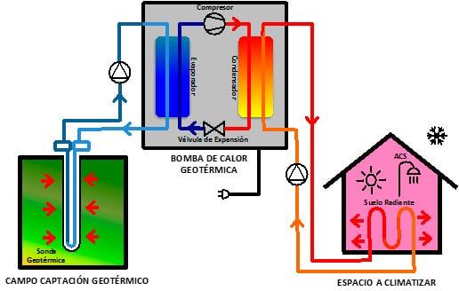 Bombas de calor geotermicas precios calefaccin geotrmica - Bomba de calor geotermica precio ...