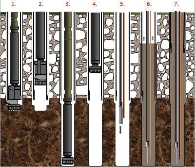 perforación geotérmica con formación inestable más terreno consolidado
