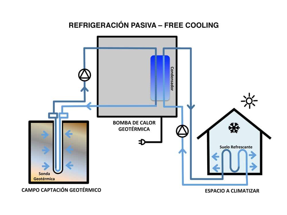 refrigeración geotérmica