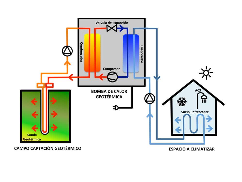 refrigeración por geotermia