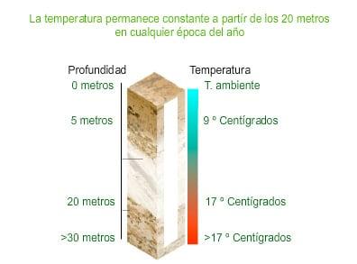 energia-geotermica-a-baja-temperatura
